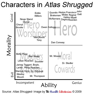 Can someone help me with the Atlas Shruged Essay?
